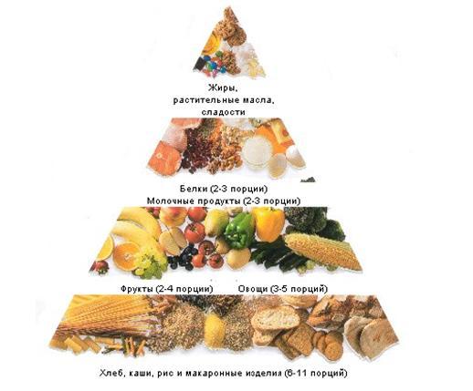 Правильное питание - основы