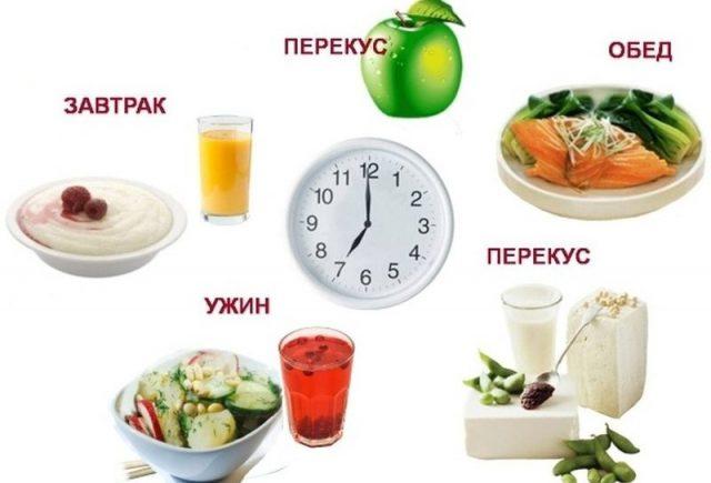 Приемы пищи при правильном питании